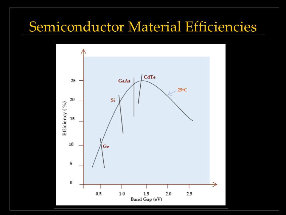 Semiconductor Material Efficiencies