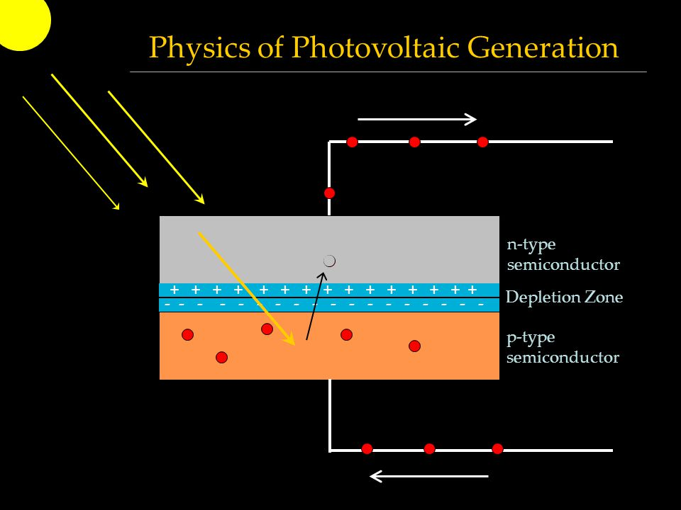 n-type semiconductor p-type semiconductor + + + + + + + + + + + + + + + - - - - - - - - - - - - - - - - - - Physics of Photovoltaic Generation Depleti