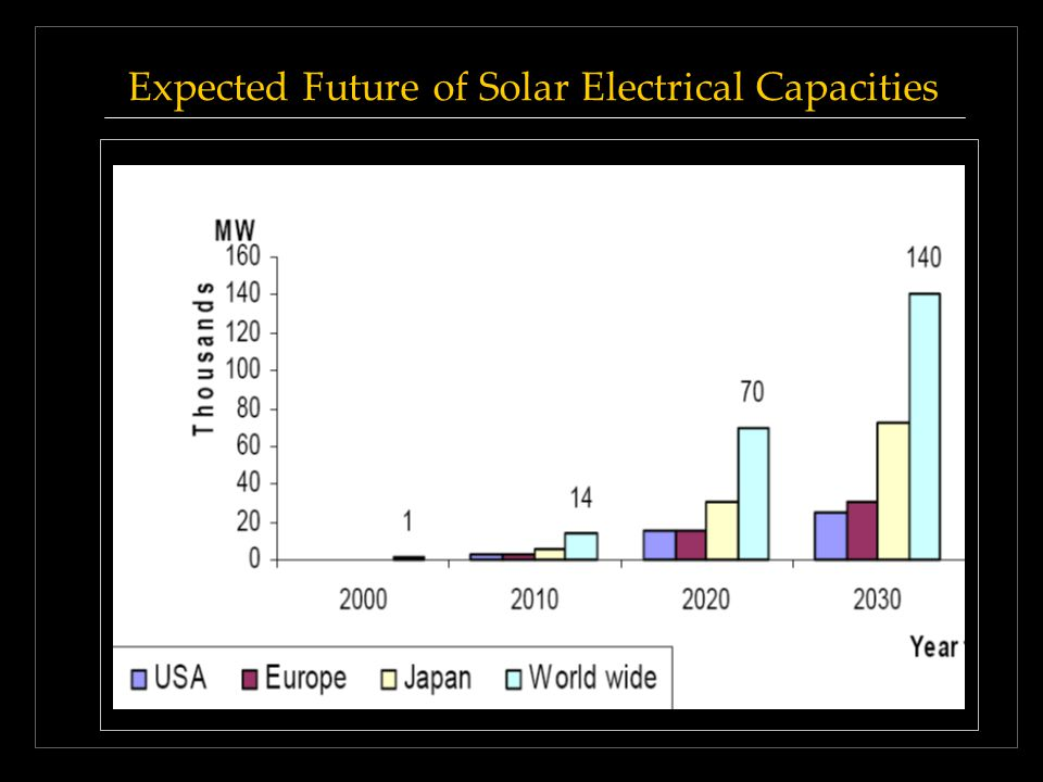 Expected Future of Solar Electrical Capacities