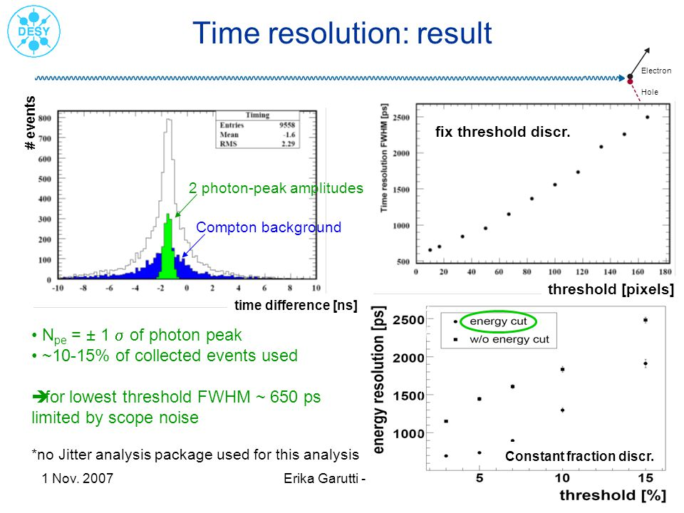 Electron Hole 1 Nov. 2007Erika Garutti - IEEE12/13 Time resolution: result N pe = ± 1 of photon peak ~10-15% of collected events used for lowest thres
