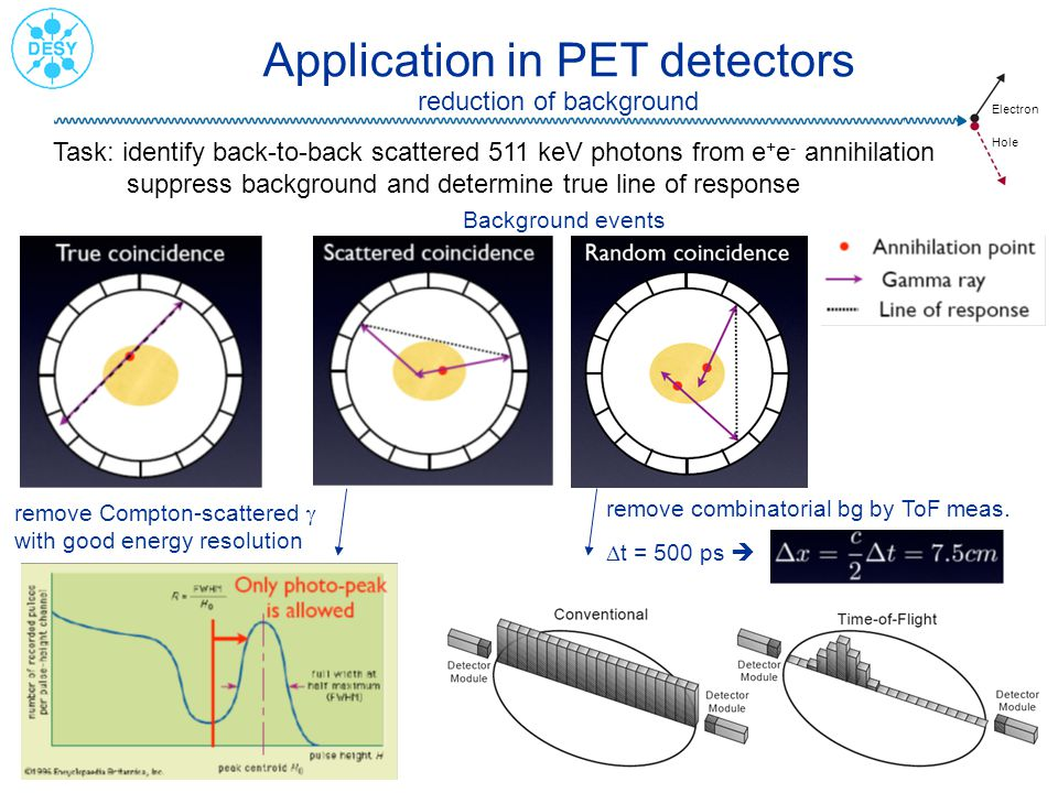 Electron Hole 1 Nov. 2007Erika Garutti - IEEE7/13 Application in PET detectors reduction of background Task: identify back-to-back scattered 511 keV p