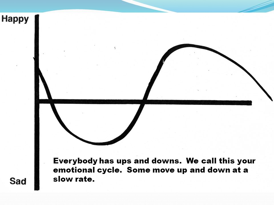 Everybody has ups and downs. We call this your emotional cycle.