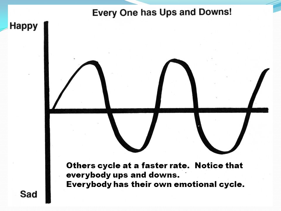 Others cycle at a faster rate. Notice that everybody ups and downs.
