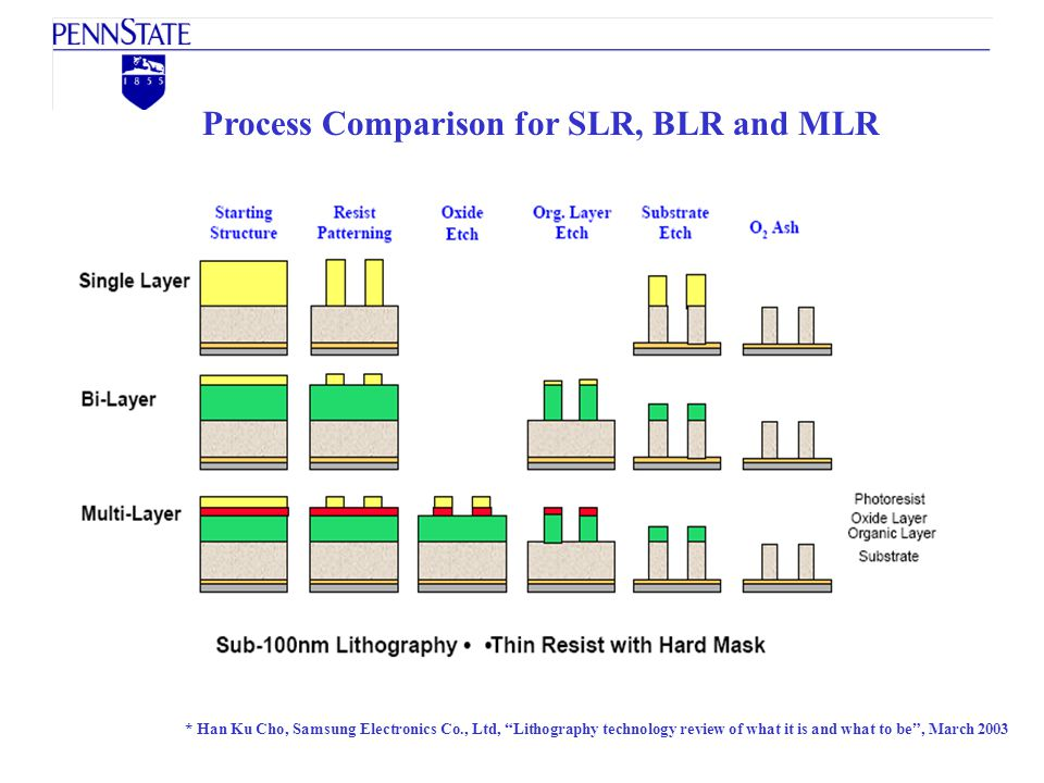 Process Comparison for SLR, BLR and MLR * Han Ku Cho, Samsung Electronics Co., Ltd, Lithography technology review of what it is and what to be, March