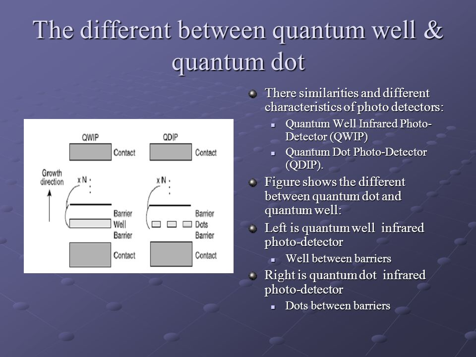 The different between quantum well & quantum dot There similarities and different characteristics of photo detectors: Quantum Well Infrared Photo- Det