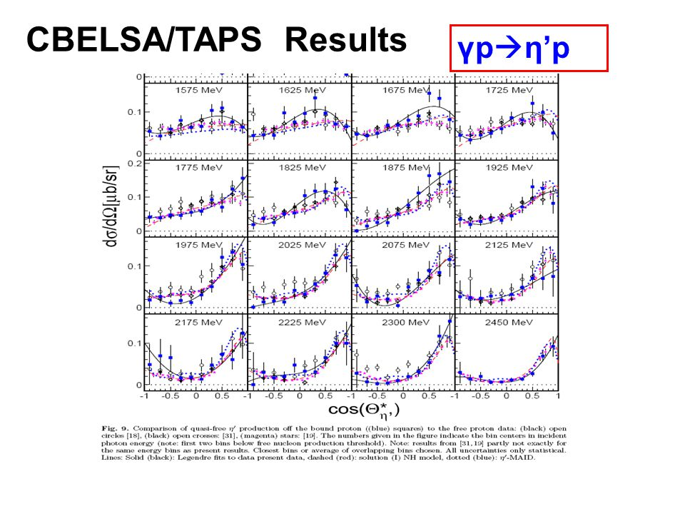 γp ηp CBELSA/TAPS Results