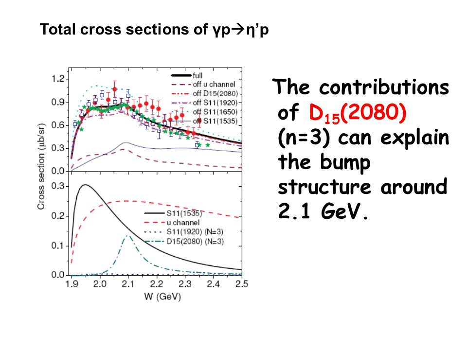The contributions of D 15 (2080) (n=3) can explain the bump structure around 2.1 GeV.