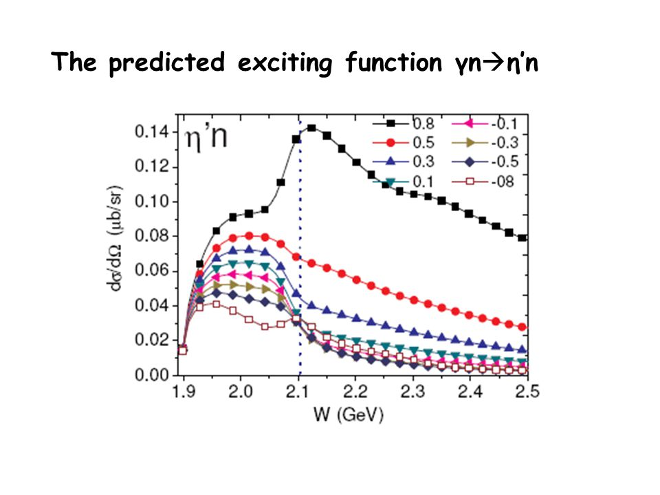The predicted exciting function γn ηn