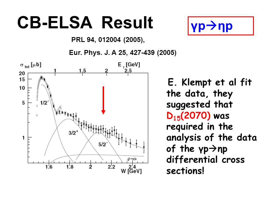 CB-ELSA Result Eur. Phys. J. A 25, 427-439 (2005) PRL 94, 012004 (2005), E. Klempt et al fit the data, they suggested that D 15 (2070) was required in