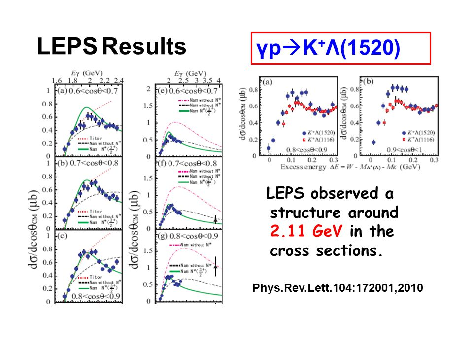 LEPS Results γp K + Λ(1520) LEPS observed a structure around 2.11 GeV in the cross sections.