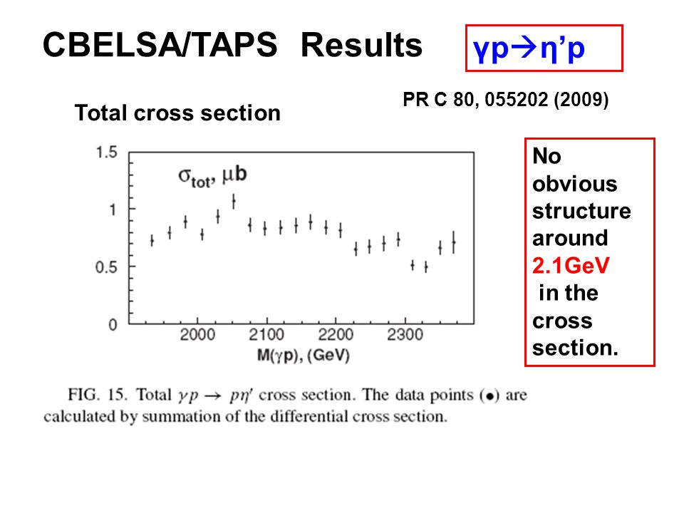 CBELSA/TAPS Results γp ηp Total cross section PR C 80, 055202 (2009) No obvious structure around 2.1GeV in the cross section.