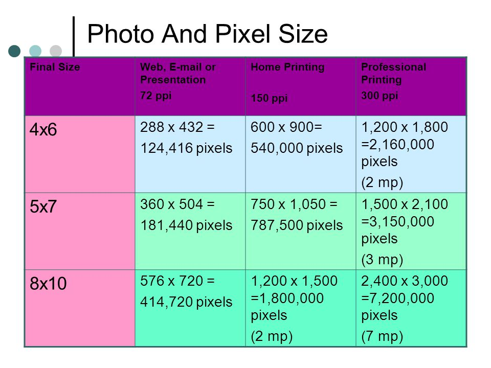 Final SizeWeb, E-mail or Presentation 72 ppi Home Printing 150 ppi Professional Printing 300 ppi 4x6 288 x 432 = 124,416 pixels 600 x 900= 540,000 pix