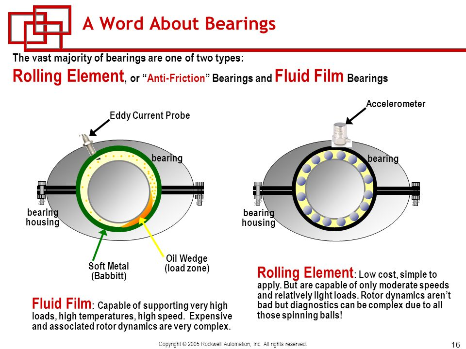 16 Copyright © 2005 Rockwell Automation, Inc. All rights reserved. A Word About Bearings The vast majority of bearings are one of two types: Rolling E
