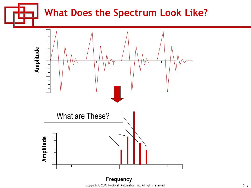 25 Copyright © 2005 Rockwell Automation, Inc. All rights reserved. What Does the Spectrum Look Like? Frequency Amplitude What are These?