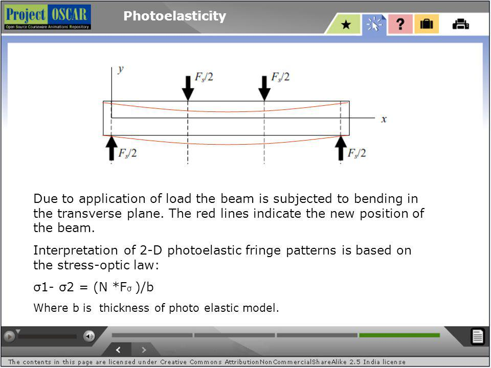 Photoelasticity Due to application of load the beam is subjected to bending in the transverse plane.