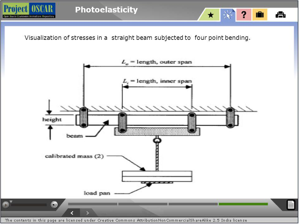 Photoelasticity Visualization of stresses in a straight beam subjected to four point bending.