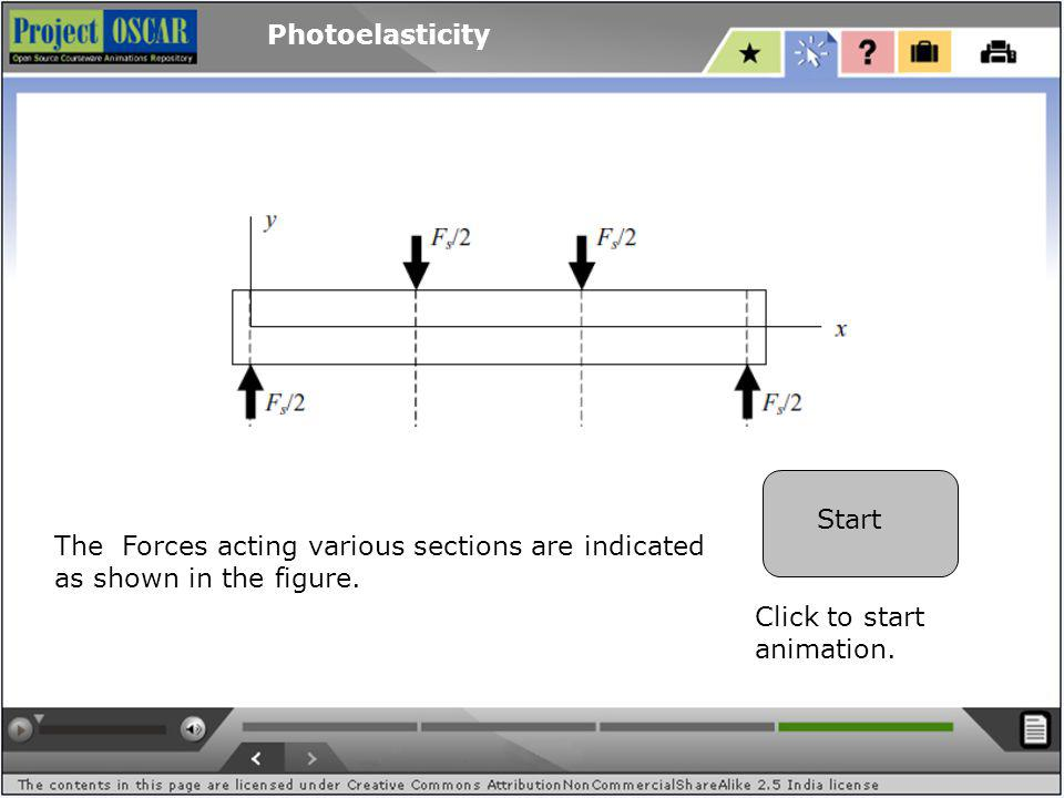 Photoelasticity Start The Forces acting various sections are indicated as shown in the figure.