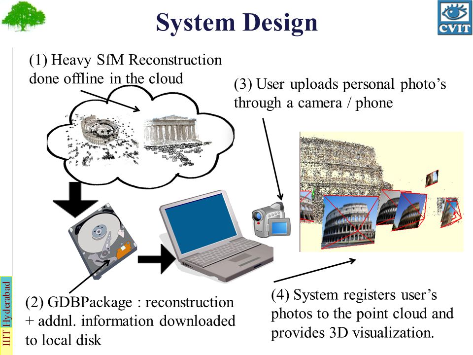 IIIT Hyderabad System Block Diagram GDBPackage User Photos Registration Module Visualization Module System is divided in two parts : 1.