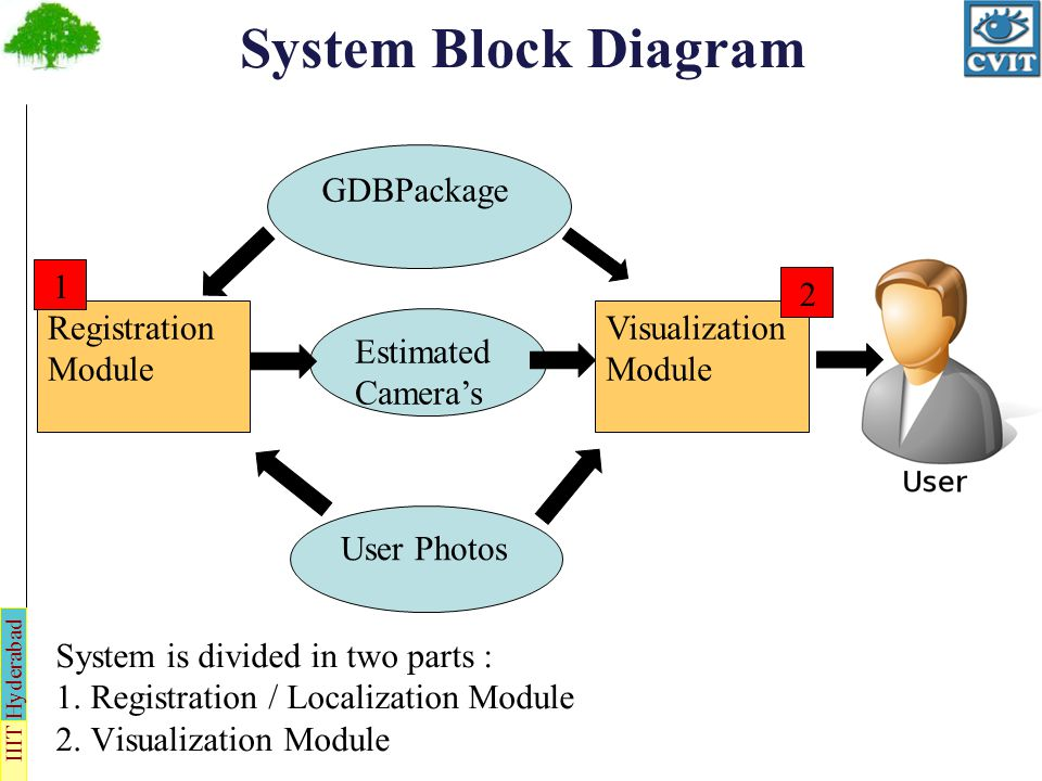 IIIT Hyderabad Localizing User Photos Trivial if photograph is taken from GPS enabled device and is geo-tagged.