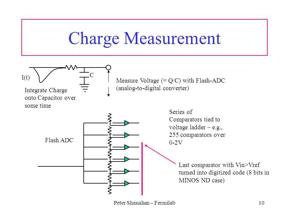 Peter Shanahan – Fermilab10 Charge Measurement I(t) Integrate Charge onto Capacitor over some time C Measure Voltage (= Q/C) with Flash-ADC (analog-to-digital converter) Flash ADC Series of Comparators tied to voltage ladder – e.g., 255 comparators over 0-2V Last comparator with Vin>Vref turned into digitized code (8 bits in MINOS ND case)