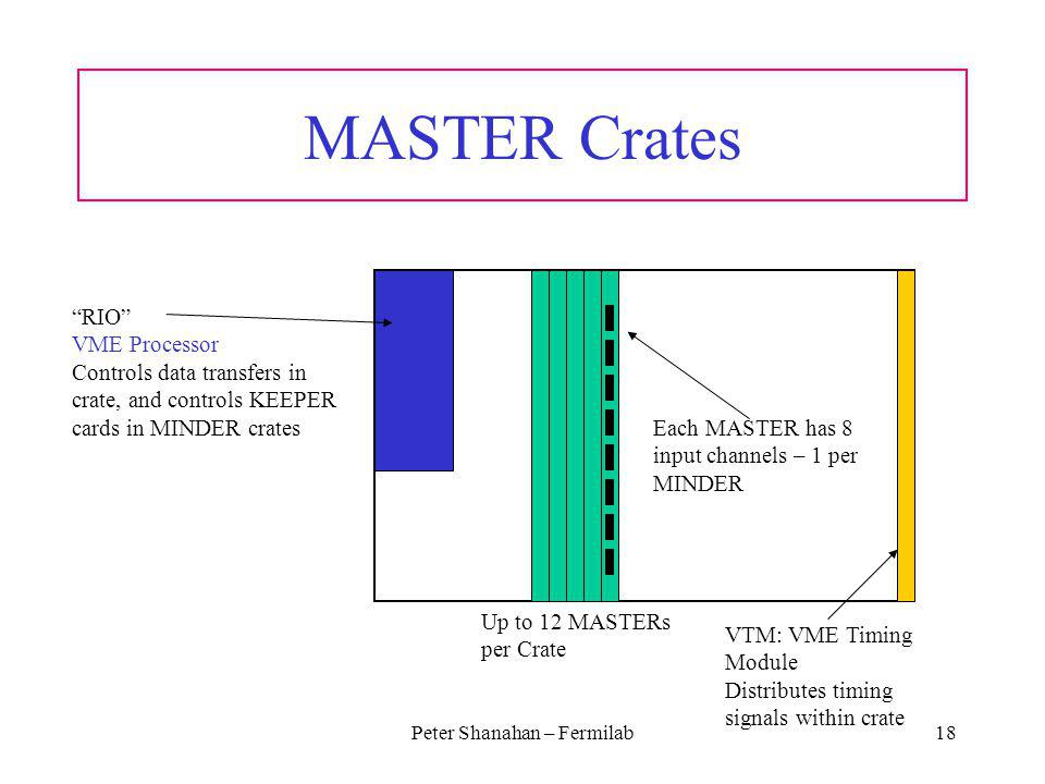 Peter Shanahan – Fermilab18 MASTER Crates Each MASTER has 8 input channels – 1 per MINDER RIO VME Processor Controls data transfers in crate, and controls KEEPER cards in MINDER crates VTM: VME Timing Module Distributes timing signals within crate Up to 12 MASTERs per Crate