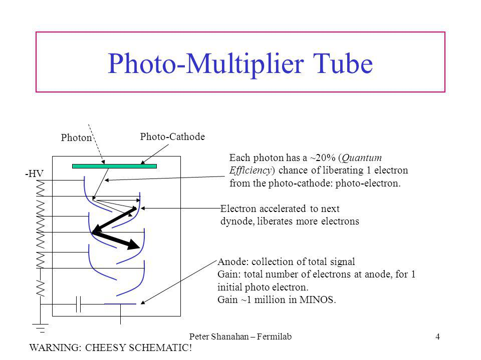 Peter Shanahan – Fermilab4 Photo-Multiplier Tube Each photon has a ~20% (Quantum Efficiency) chance of liberating 1 electron from the photo-cathode: p