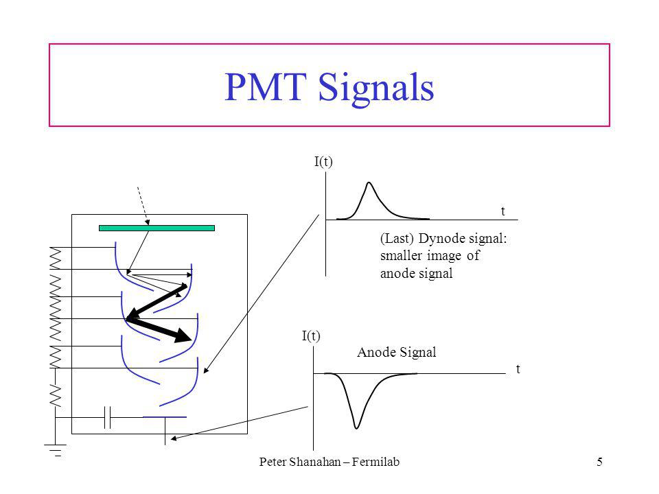 Peter Shanahan – Fermilab5 PMT Signals I(t) t Anode Signal I(t) t (Last) Dynode signal: smaller image of anode signal