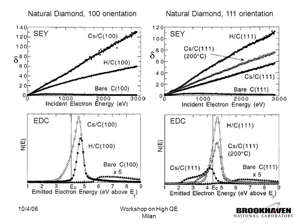 10/4/06Workshop on High QE Milan Natural Diamond, 100 orientationNatural Diamond, 111 orientation SEY EDC SEY EDC