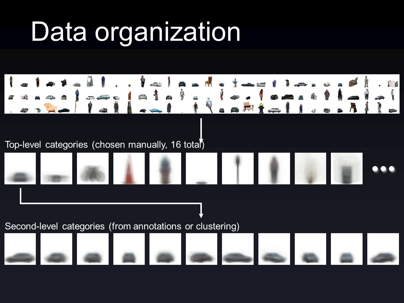 Data organization Top-level categories (chosen manually, 16 total) Second-level categories (from annotations or clustering)