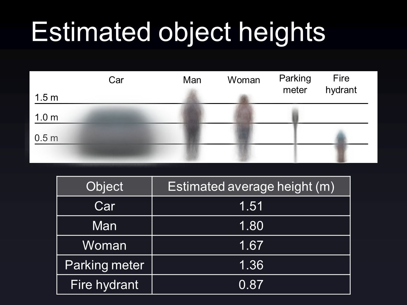 ObjectEstimated average height (m) Car1.51 Man1.80 Woman1.67 Parking meter1.36 Fire hydrant0.87 Estimated object heights 1.0 m Car 0.5 m ManWoman Parking meter Fire hydrant 1.5 m