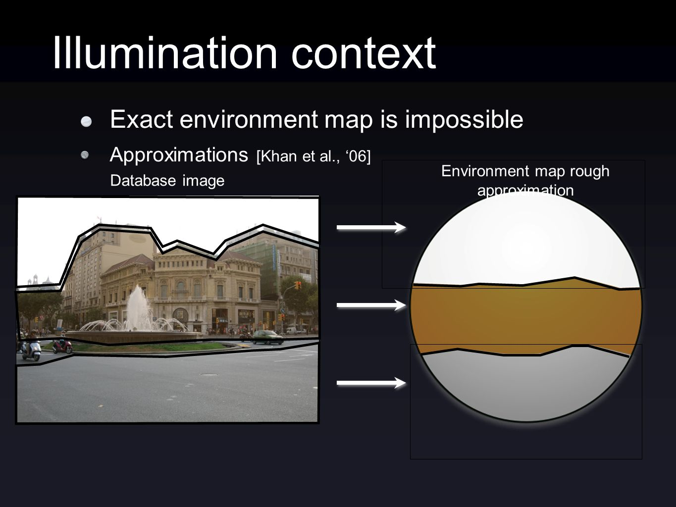 Illumination context Database image Environment map rough approximation Exact environment map is impossible Approximations [Khan et al., 06]