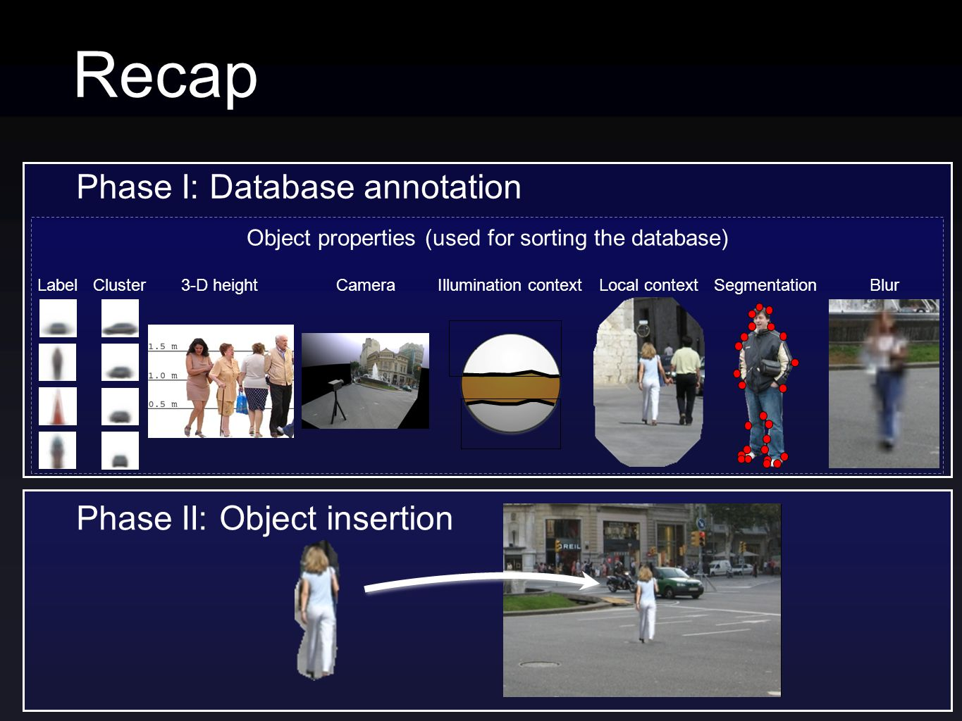 Recap Phase I: Database annotation Phase II: Object insertion 3-D heightSegmentationBlur Object properties (used for sorting the database) LabelIllumination contextClusterLocal contextCamera