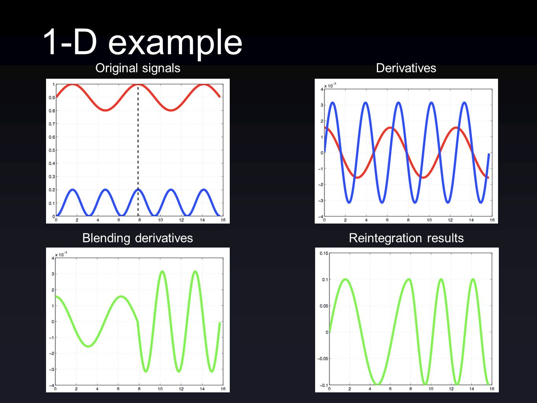 1-D example Blending derivatives Original signalsDerivatives Reintegration results