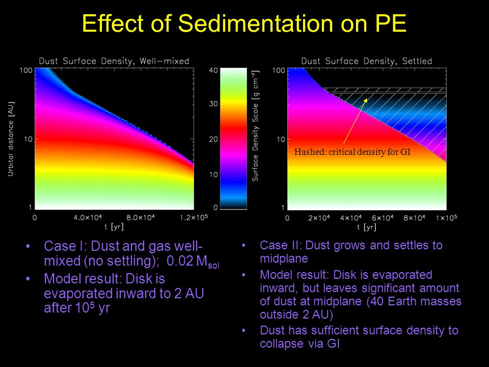 Effect of Sedimentation on PE Case I: Dust and gas well- mixed (no settling); 0.02 M sol Model result: Disk is evaporated inward to 2 AU after 10 5 yr