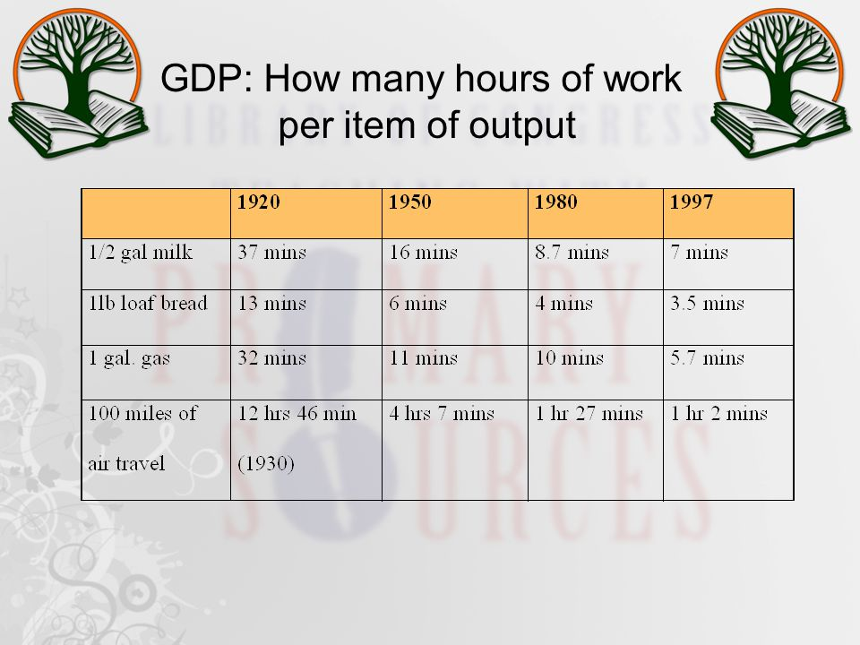 GDP: How many hours of work per item of output