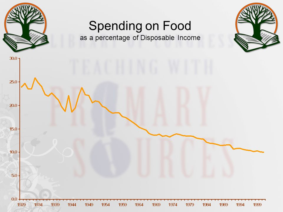Spending on Food as a percentage of Disposable Income
