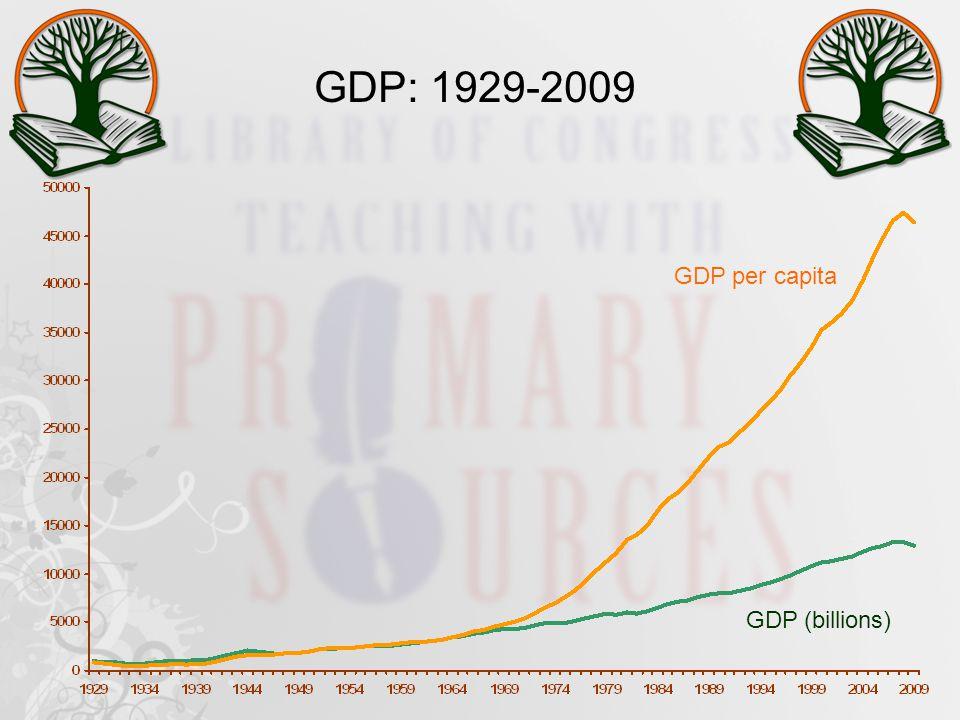 GDP: 1929-2009 GDP per capita GDP (billions)