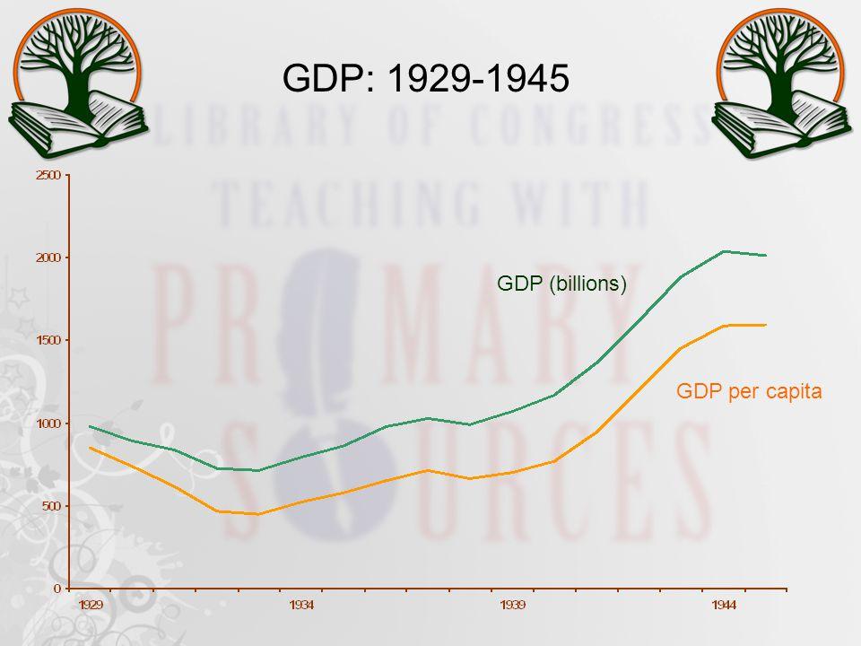 GDP: 1929-1945 GDP per capita GDP (billions)