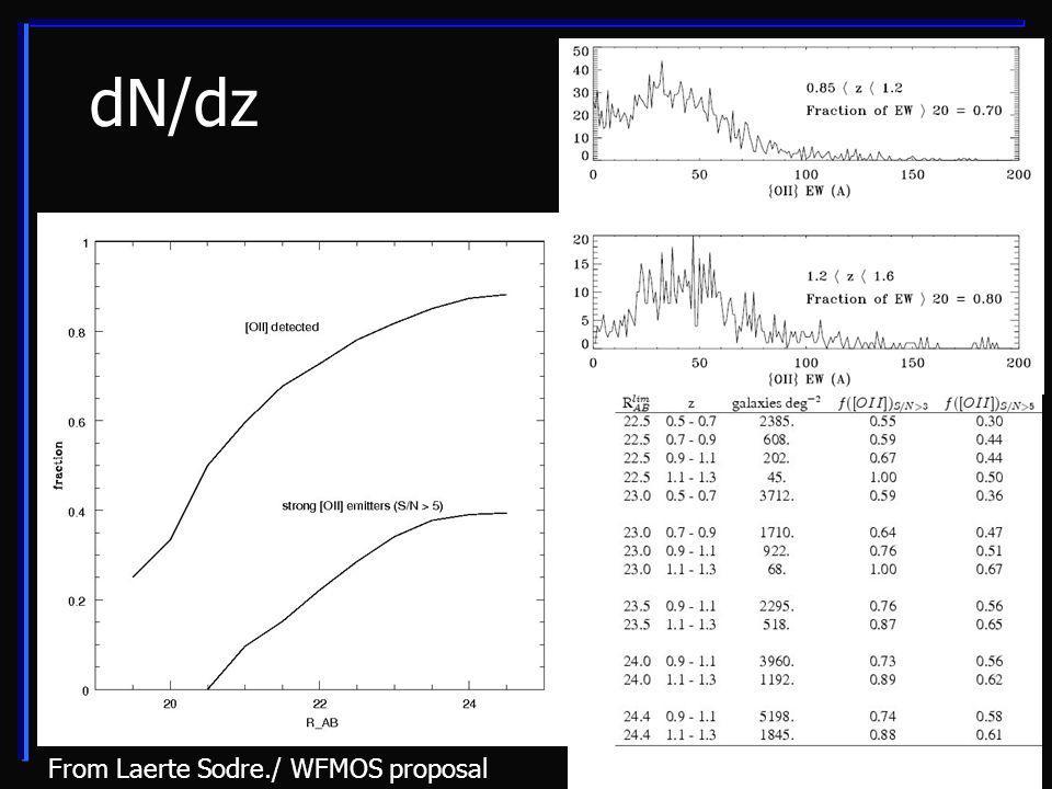 dN/dz From Laerte Sodre./ WFMOS proposal