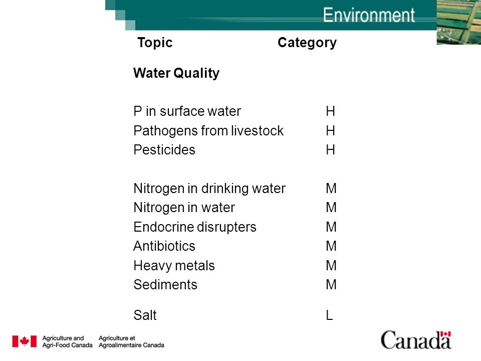 Topic Category Water Quality P in surface waterH Pathogens from livestockH PesticidesH Nitrogen in drinking waterM Nitrogen in waterM Endocrine disruptersM AntibioticsM Heavy metalsM SedimentsM SaltL
