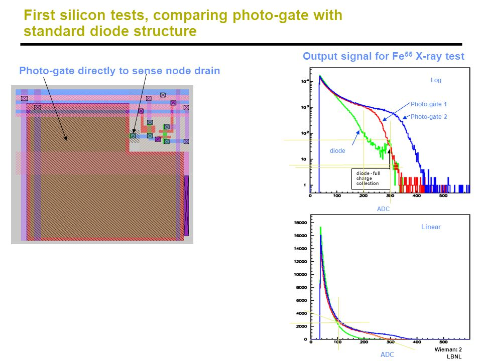 Wieman: 2 LBNL First silicon tests, comparing photo-gate with standard diode structure Photo-gate directly to sense node drain Output signal for Fe 55