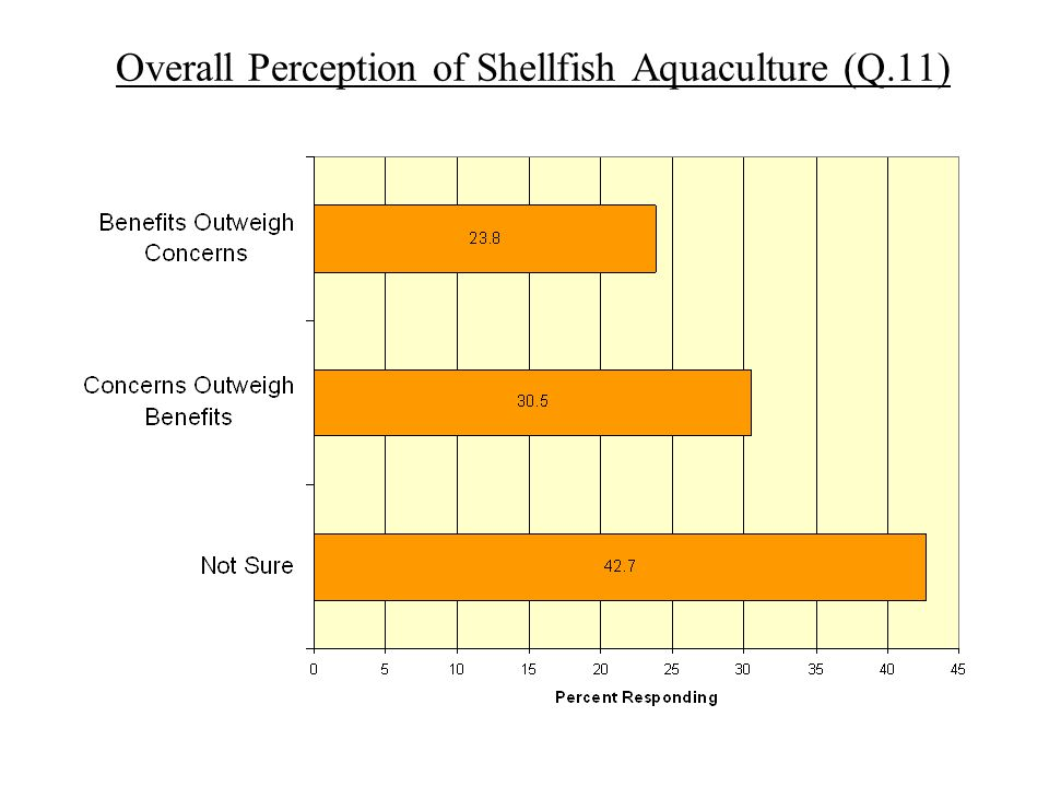 Overall Perception of Shellfish Aquaculture (Q.11)