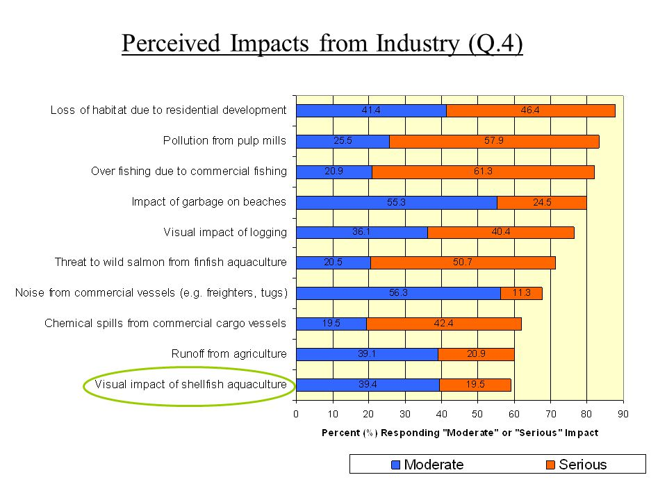 Perceived Impacts from Industry (Q.4)