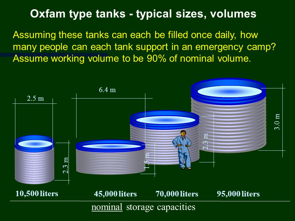 Oxfam type tanks - typical sizes, volumes 10,500 liters 45,000 liters70,000 liters95,000 liters 2.5 m 6.4 m 2.3 m 1.5 m 2.3 m 3.0 m nominal storage capacities Assuming these tanks can each be filled once daily, how many people can each tank support in an emergency camp.