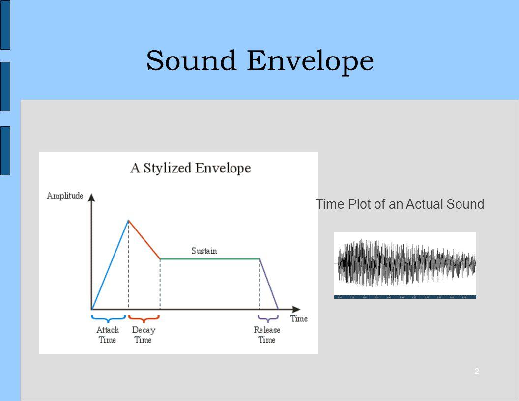 2 Sound Envelope Time Plot of an Actual Sound