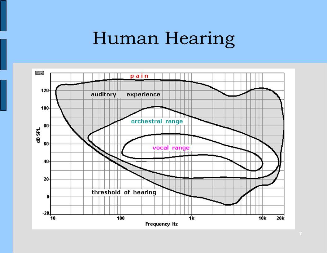 7 Human Hearing