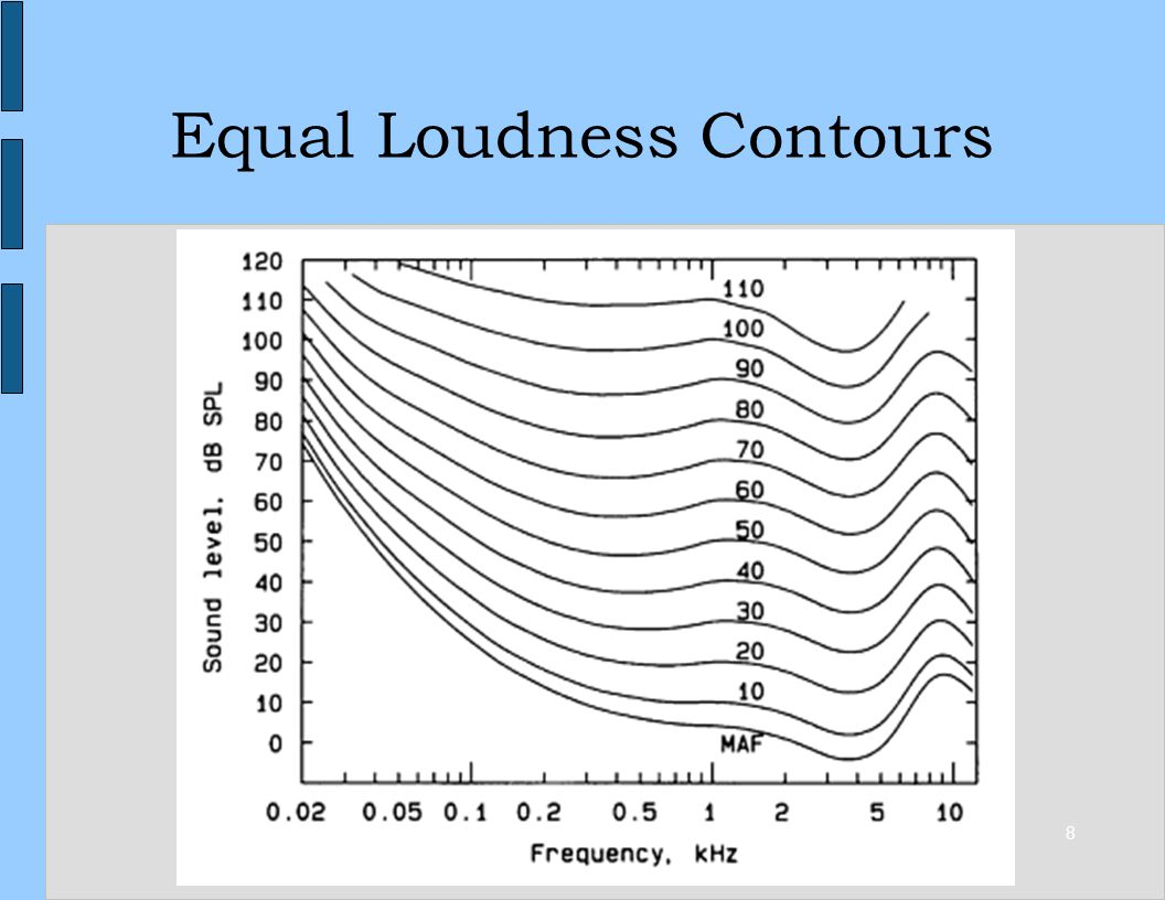 8 Equal Loudness Contours