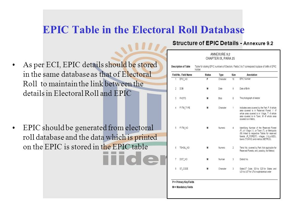 EPIC Table in the Electoral Roll Database As per ECI, EPIC details should be stored in the same database as that of Electoral Roll to maintain the link between the details in Electoral Roll and EPIC EPIC should be generated from electoral roll database and the data which is printed on the EPIC is stored in the EPIC table Structure of EPIC Details - Annexure 9.2