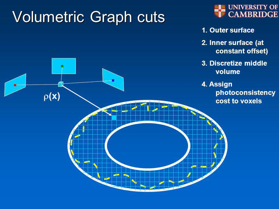 Volumetric Graph cuts (x) 1.Outer surface 2. Inner surface (at constant offset) 3.