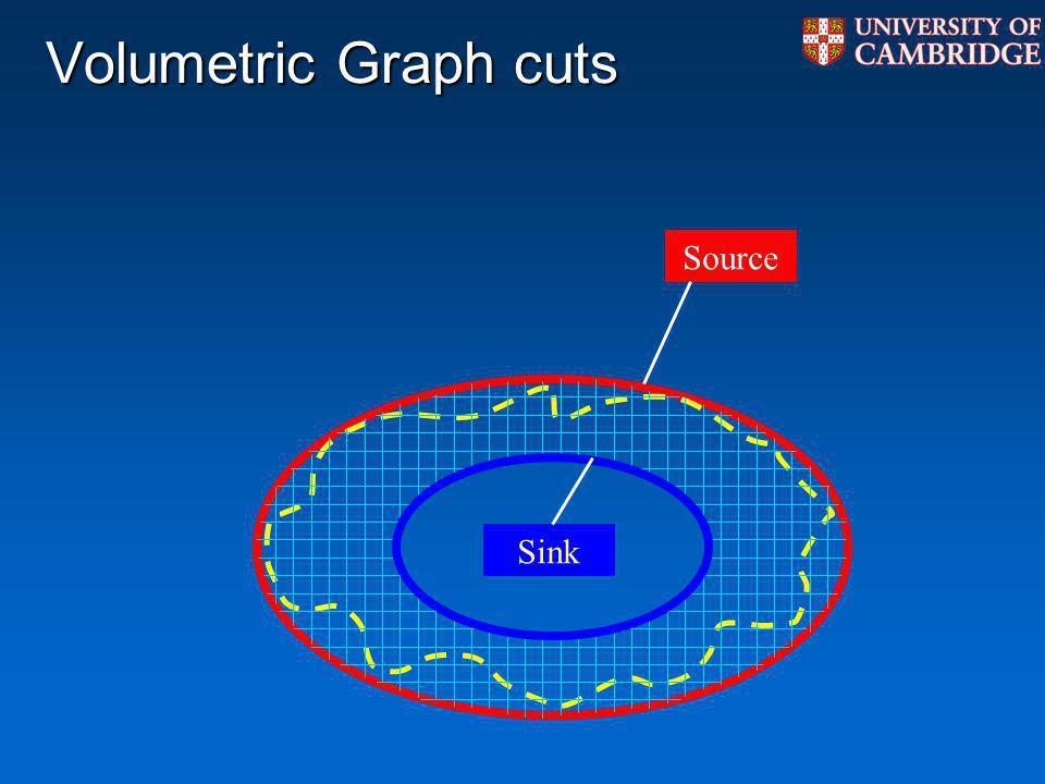 Volumetric Graph cuts Source Sink